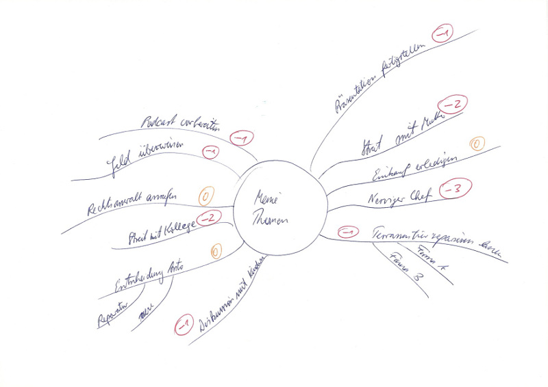 Mind-Map EMDR-Selbstcoaching